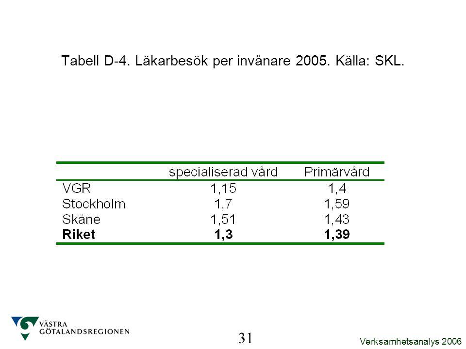Tabell D-4. Läkarbesök per invånare 2005. Källa: SKL.