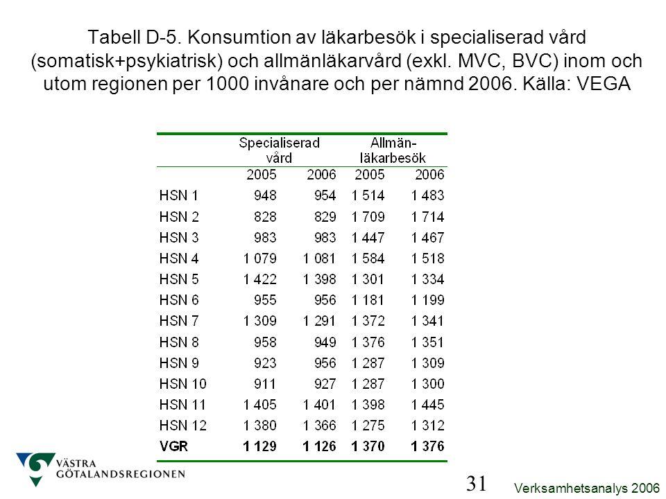Tabell D-5. Konsumtion av läkarbesök i specialiserad vård (somatisk+psykiatrisk) och allmänläkarvård (exkl. MVC, BVC) inom och utom regionen per 1000 invånare och per nämnd 2006. Källa: VEGA