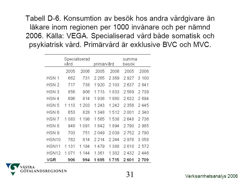 Tabell D-6. Konsumtion av besök hos andra vårdgivare än läkare inom regionen per 1000 invånare och per nämnd 2006. Källa: VEGA. Specialiserad vård både somatisk och psykiatrisk vård. Primärvård är exklusive BVC och MVC.