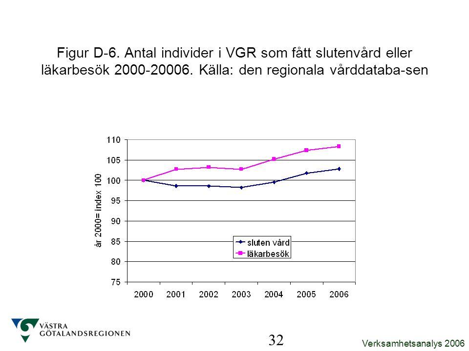 Figur D-6. Antal individer i VGR som fått slutenvård eller läkarbesök 2000-20006. Källa: den regionala vårddataba-sen