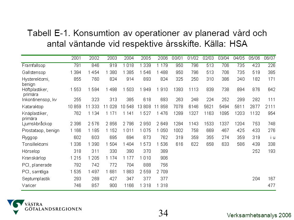 Tabell E-1. Konsumtion av operationer av planerad vård och antal väntande vid respektive årsskifte. Källa: HSA