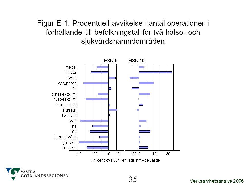 Figur E-1. Procentuell avvikelse i antal operationer i förhållande till befolkningstal för två hälso- och sjukvårdsnämndområden