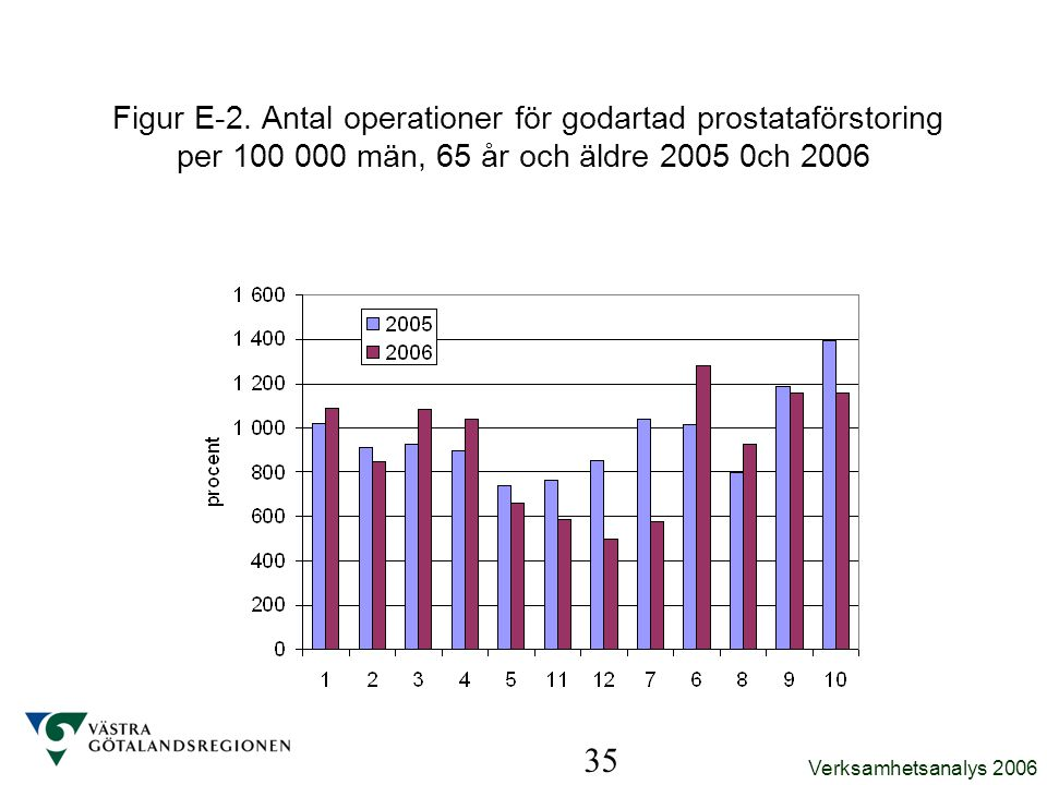 Figur E-2. Antal operationer för godartad prostataförstoring per 100 000 män, 65 år och äldre 2005 0ch 2006