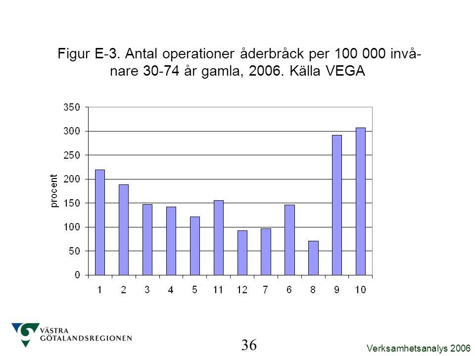 Figur E-3. Antal operationer åderbråck per 100 000 invå-nare 30-74 år gamla, 2006. Källa VEGA