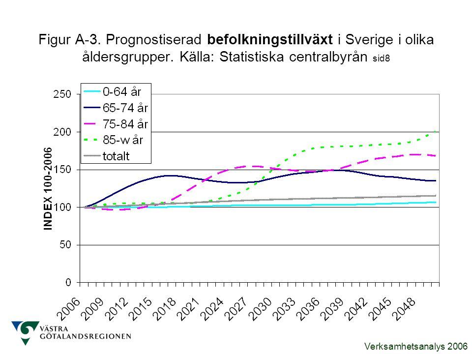 Figur A-3. Prognostiserad befolkningstillväxt i Sverige i olika åldersgrupper. Källa: Statistiska centralbyrån sid8
