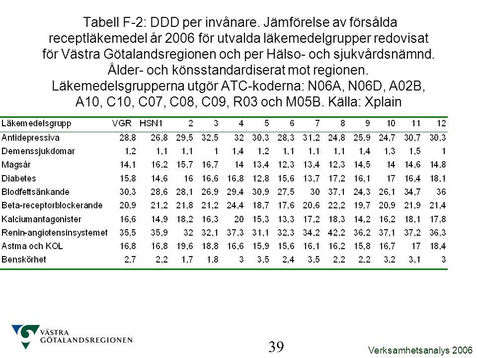 Tabell F-2: DDD per invånare
