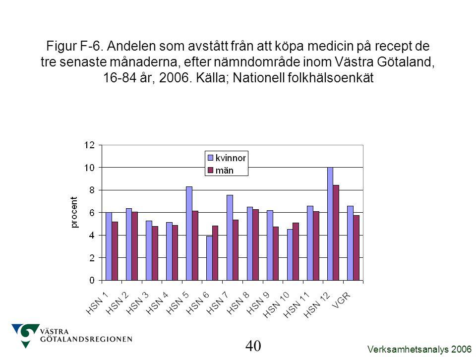 Figur F-6. Andelen som avstått från att köpa medicin på recept de tre senaste månaderna, efter nämndområde inom Västra Götaland, 16-84 år, 2006. Källa; Nationell folkhälsoenkät