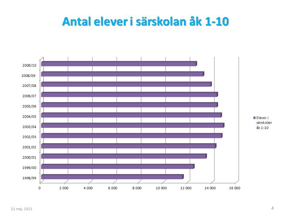 Antal elever i särskolan åk 1-10