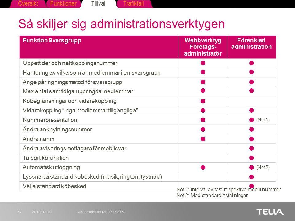 Så skiljer sig administrationsverktygen