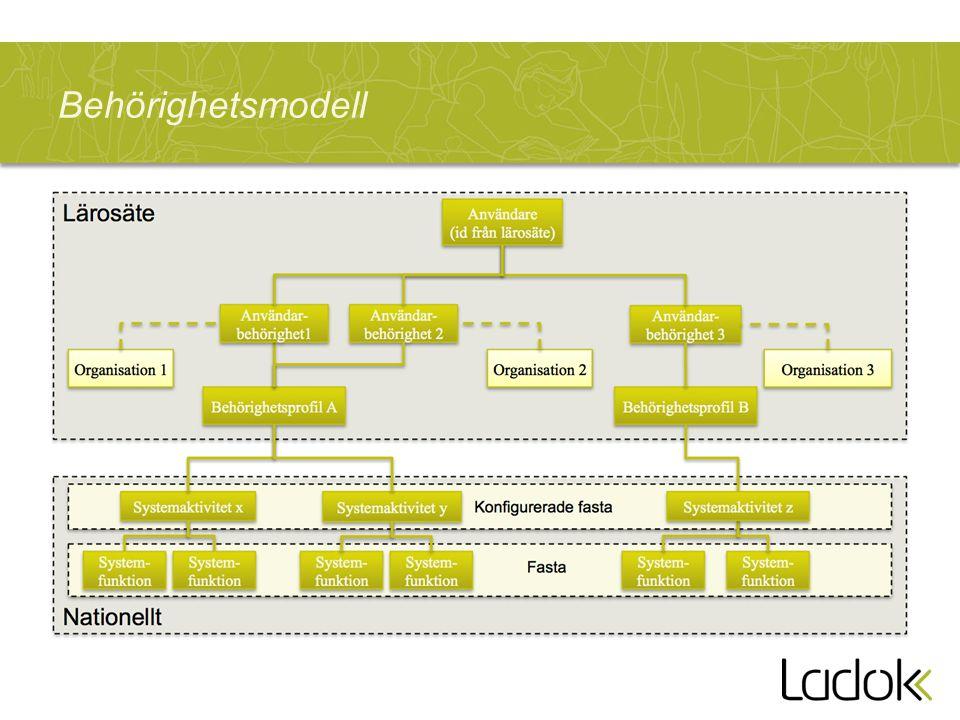 Behörighetsmodell Principskiss för hur behörigheter konfigureras
