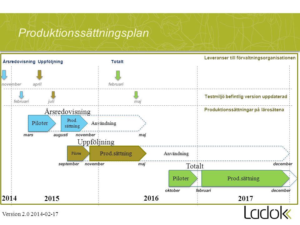 Produktionssättningsplan