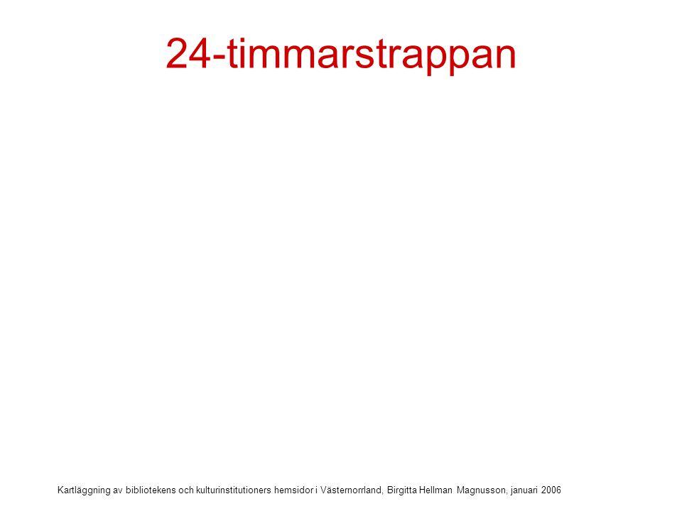 24-timmarstrappan Kartläggning av bibliotekens och kulturinstitutioners hemsidor i Västernorrland, Birgitta Hellman Magnusson, januari 2006.