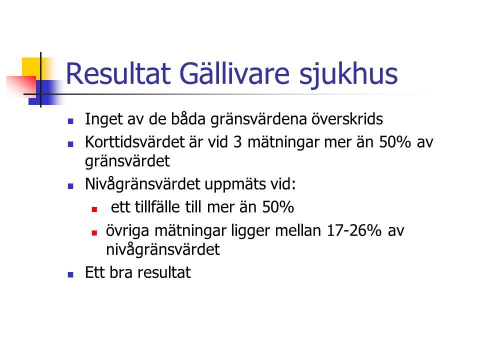 Resultat Gällivare sjukhus