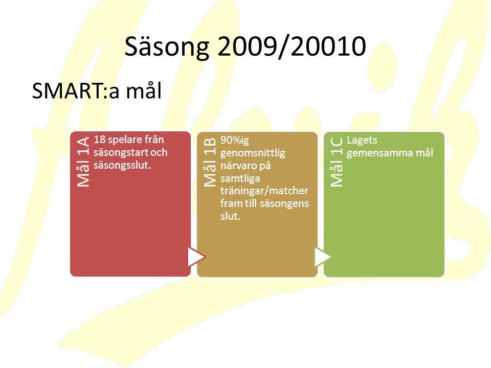 Säsong 2009/20010 SMART:a mål. Mål 1A. 18 spelare från säsongstart och säsongsslut. Mål 1B.