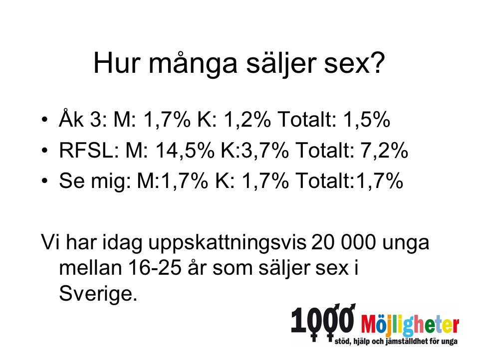 Hur många säljer sex Åk 3: M: 1,7% K: 1,2% Totalt: 1,5%