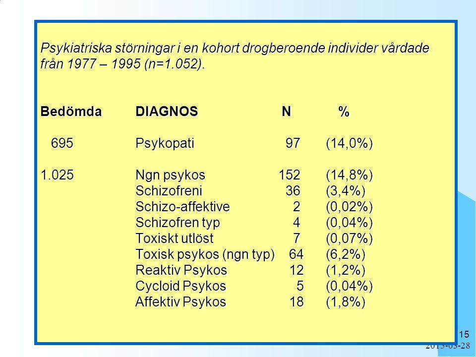 Psykiatriska störningar i en kohort drogberoende individer vårdade från 1977 – 1995 (n=1.052). Bedömda DIAGNOS N % 695 Psykopati 97 (14,0%) 1.025 Ngn psykos 152 (14,8%) Schizofreni 36 (3,4%) Schizo-affektive 2 (0,02%) Schizofren typ 4 (0,04%) Toxiskt utlöst 7 (0,07%) Toxisk psykos (ngn typ) 64 (6,2%) Reaktiv Psykos 12 (1,2%) Cycloid Psykos 5 (0,04%) Affektiv Psykos 18 (1,8%)