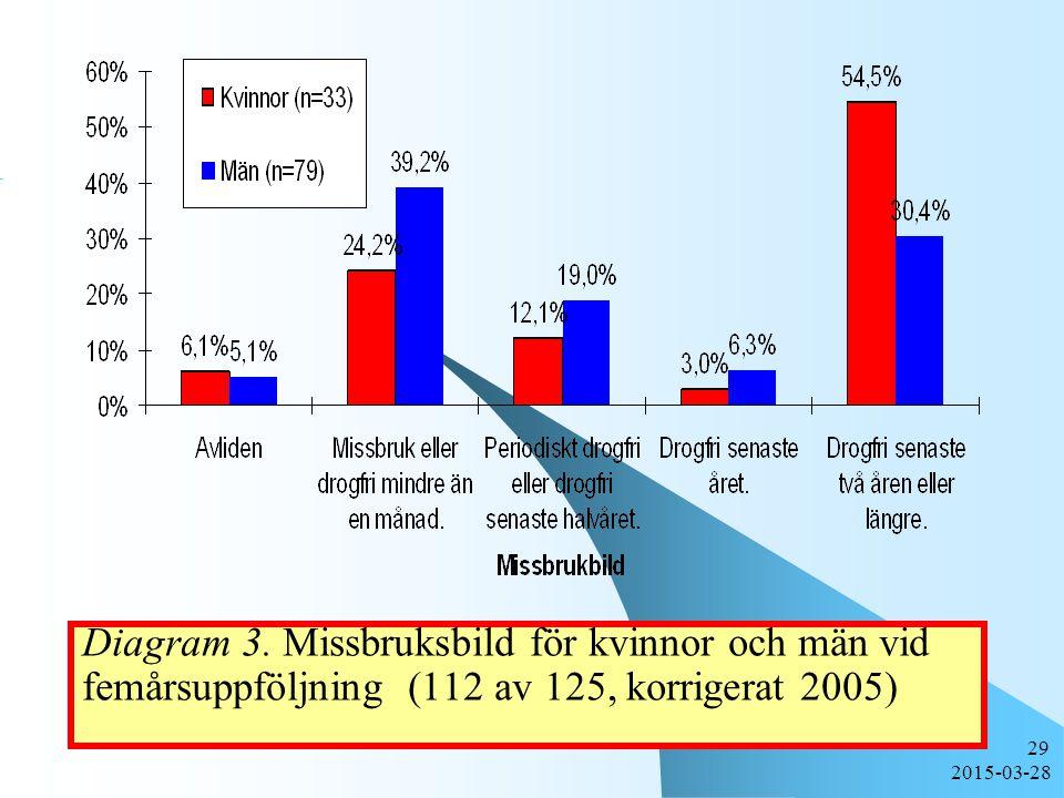 Diagram 3. Missbruksbild för kvinnor och män vid