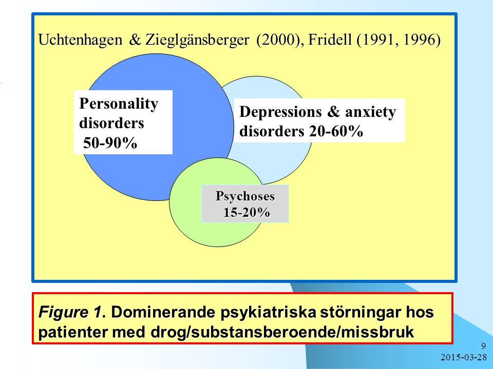 Uchtenhagen & Zieglgänsberger (2000), Fridell (1991, 1996)