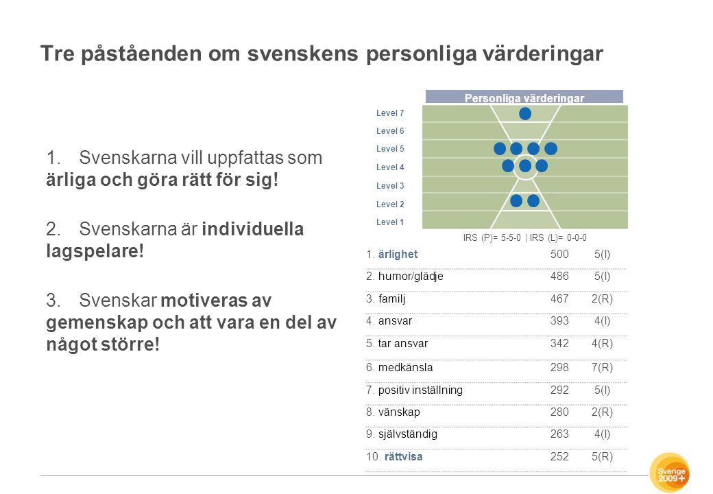 Tre påståenden om svenskens personliga värderingar