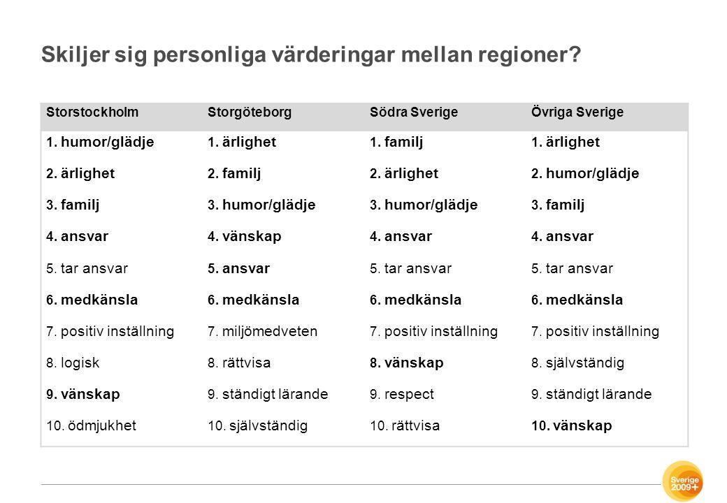 Skiljer sig personliga värderingar mellan regioner