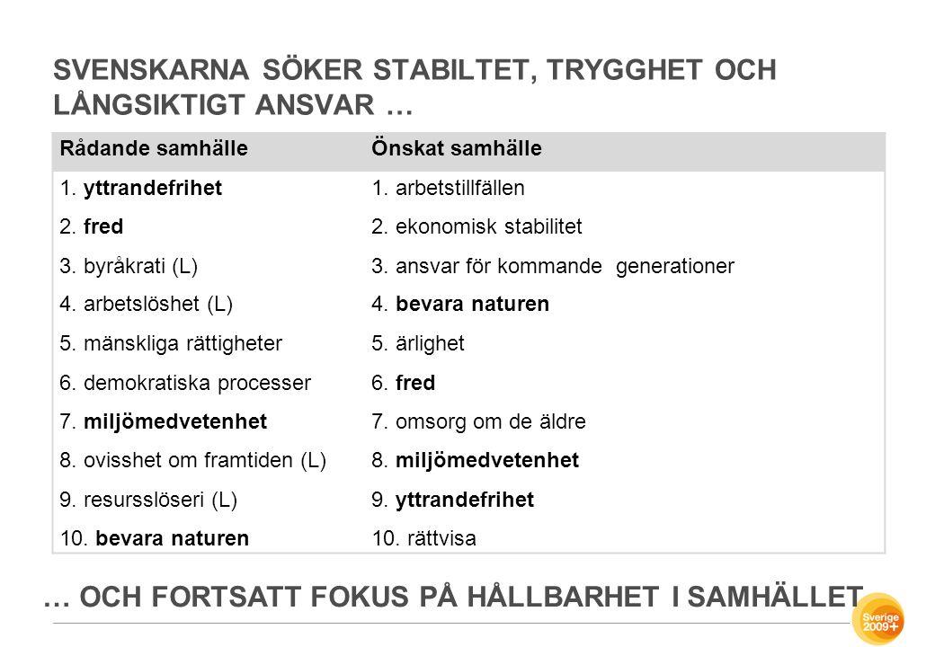 Svenskarna Söker Stabiltet, trygghet och långsiktigt ansvar …