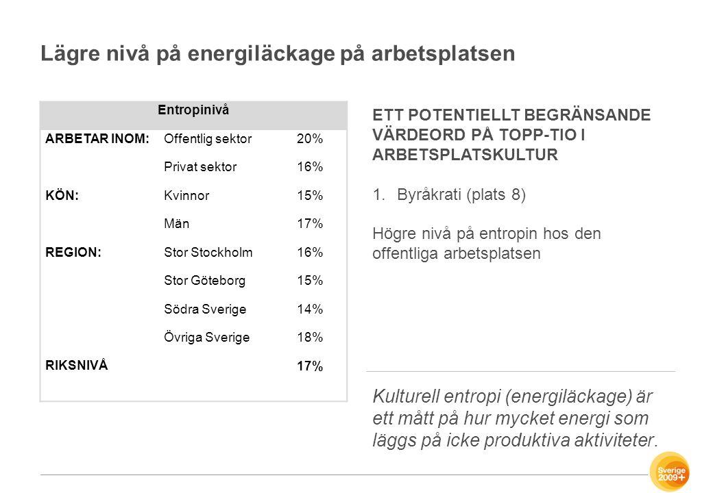 Lägre nivå på energiläckage på arbetsplatsen