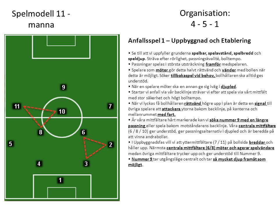 Spelmodell 11 -manna Organisation: 4 - 5 - 1