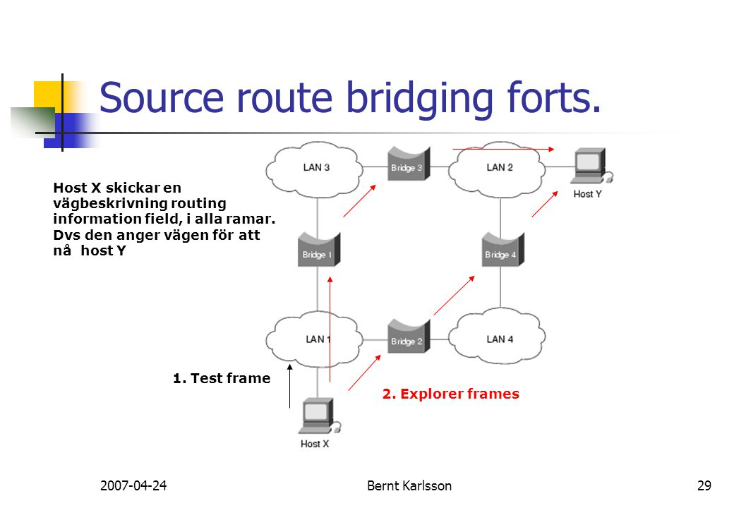 Source route bridging forts.