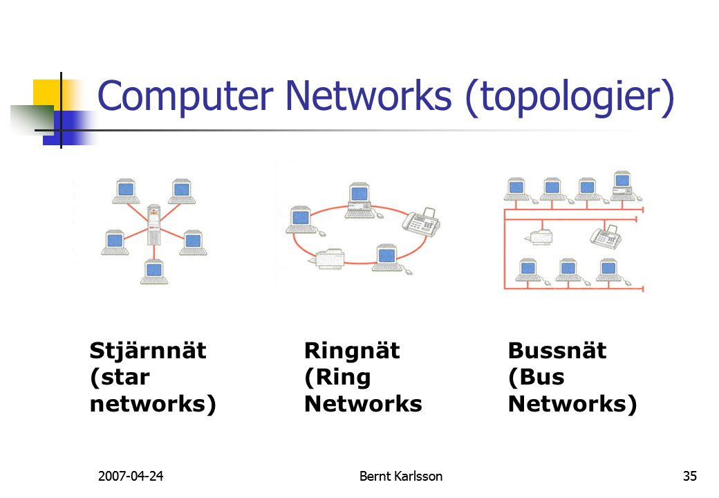 Computer Networks (topologier)