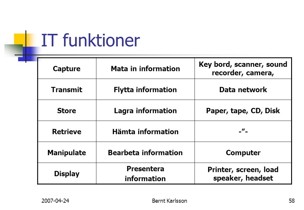 IT funktioner Capture Mata in information