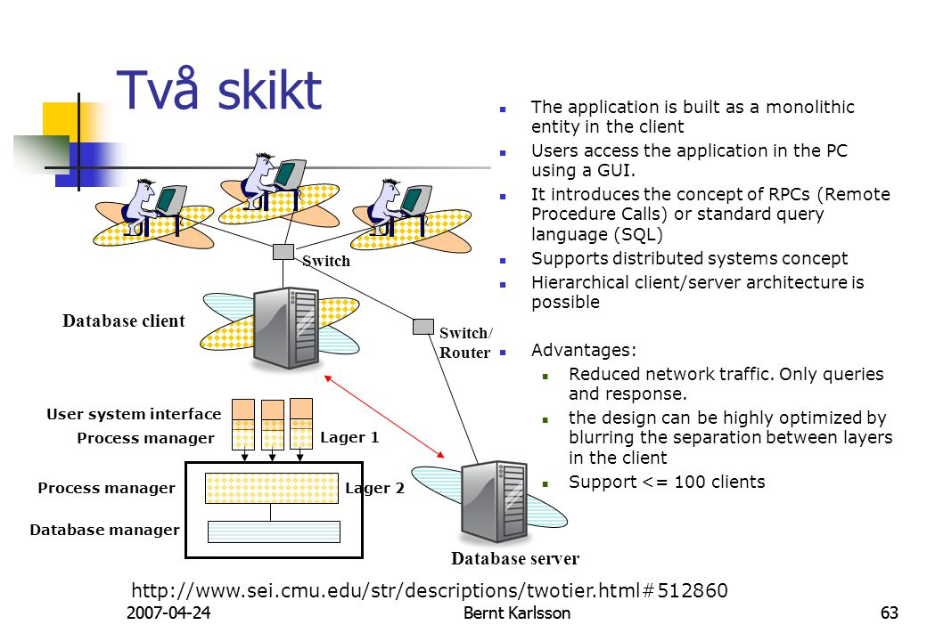 Två skikt Database client Database server
