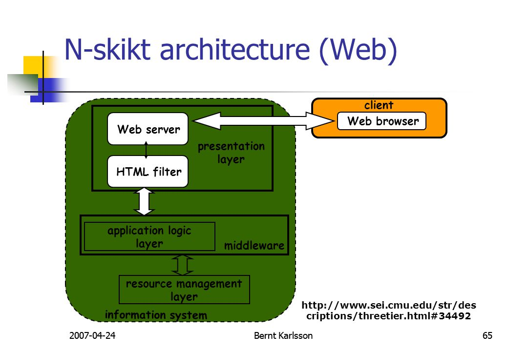 N-skikt architecture (Web)