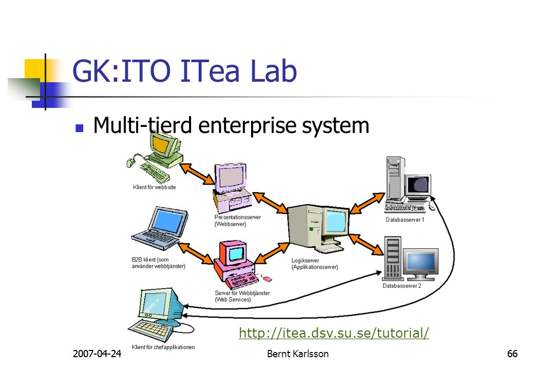 GK:ITO ITea Lab Multi-tierd enterprise system