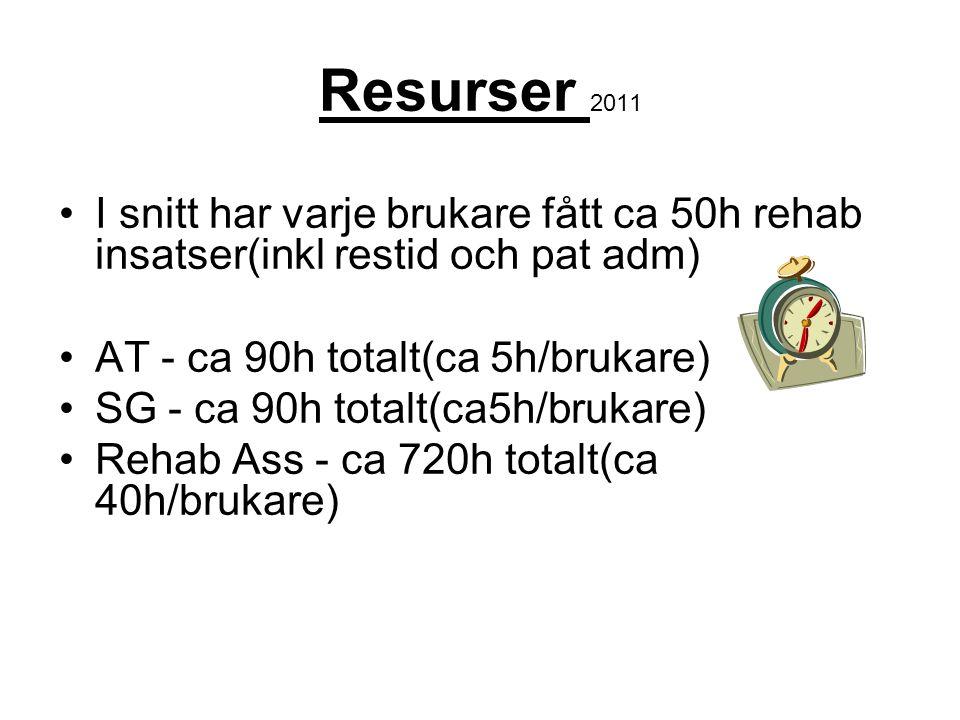 Resurser 2011 I snitt har varje brukare fått ca 50h rehab insatser(inkl restid och pat adm) AT - ca 90h totalt(ca 5h/brukare)