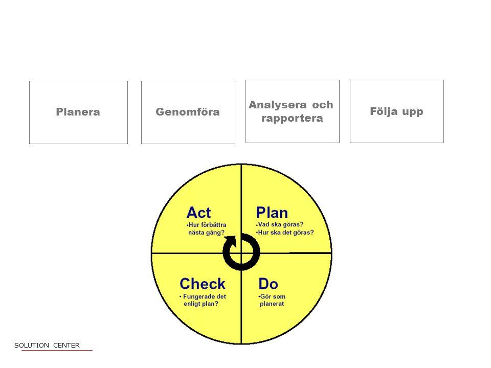 Planera Genomföra Analysera och rapportera Följa upp SOLUTION CENTER