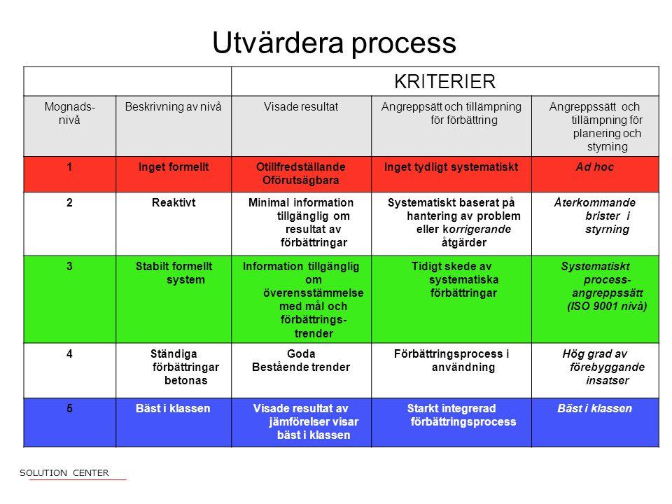 Utvärdera process KRITERIER Mognads- nivå Beskrivning av nivå