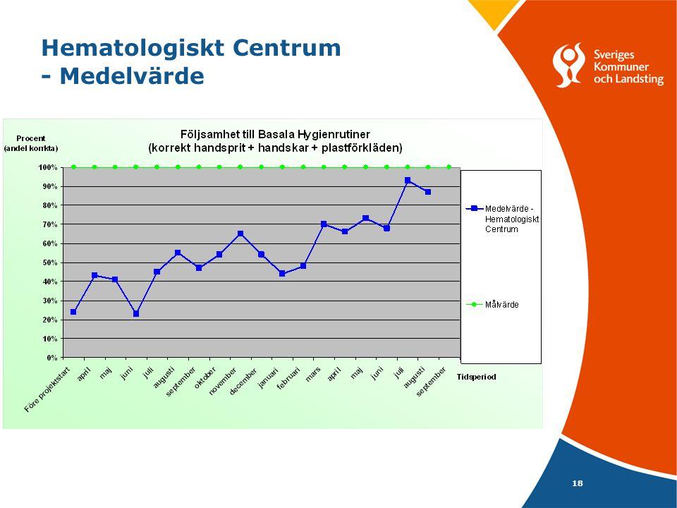 Hematologiskt Centrum - Medelvärde