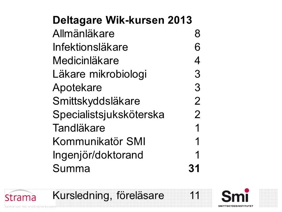 Deltagare Wik-kursen 2013 Allmänläkare. 8. Infektionsläkare. 6. Medicinläkare. 4. Läkare mikrobiologi.