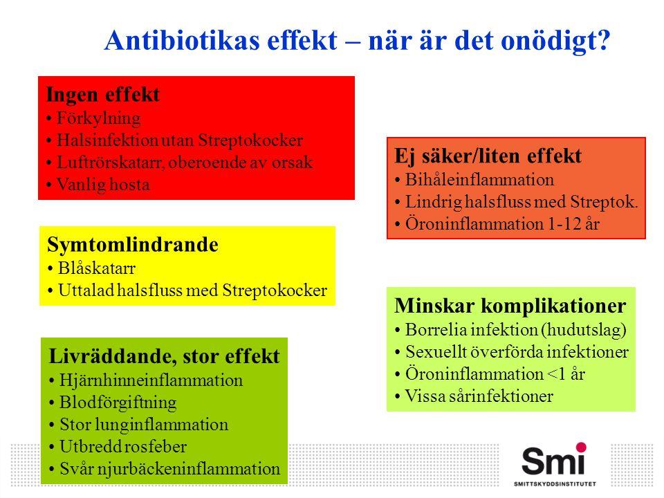 Antibiotikas effekt – när är det onödigt