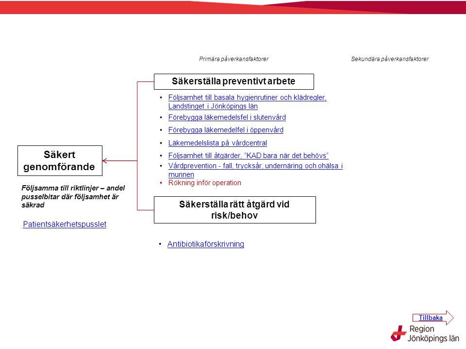 Säkerställa preventivt arbete Säkerställa rätt åtgärd vid risk/behov
