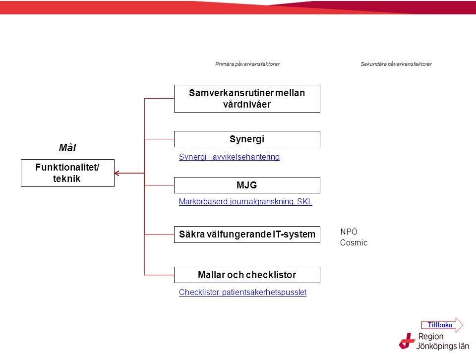 Mål Samverkansrutiner mellan vårdnivåer Synergi Funktionalitet/ teknik