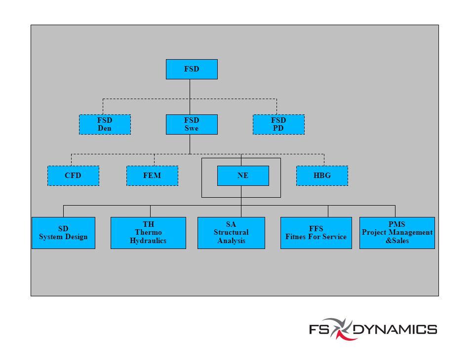 FSD FSD Den. FSD. Swe. FSD PD. CFD. FEM. NE. HBG. SD System Design. TH. Thermo Hydraulics.