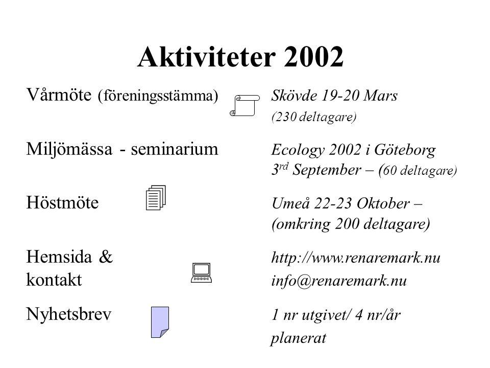 Aktiviteter 2002 Vårmöte (föreningsstämma) Skövde 19-20 Mars (230 deltagare)