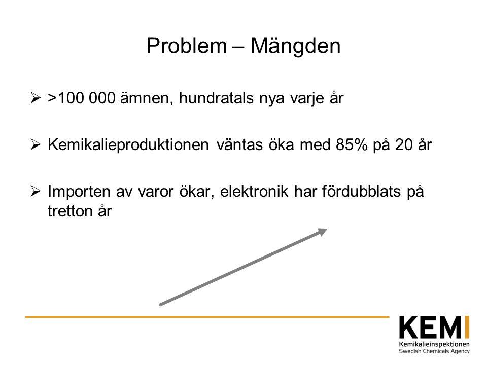 Problem – Mängden >100 000 ämnen, hundratals nya varje år