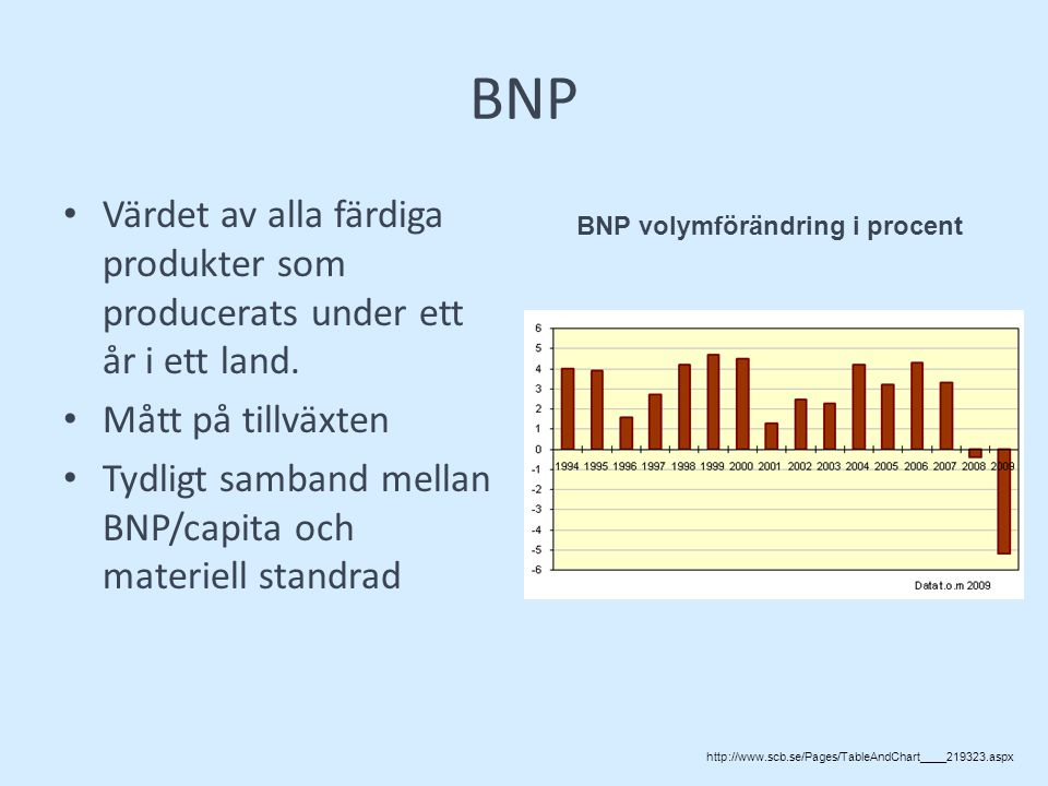 BNP volymförändring i procent
