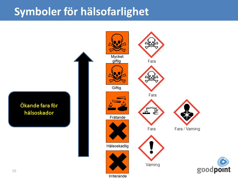 Symboler för hälsofarlighet