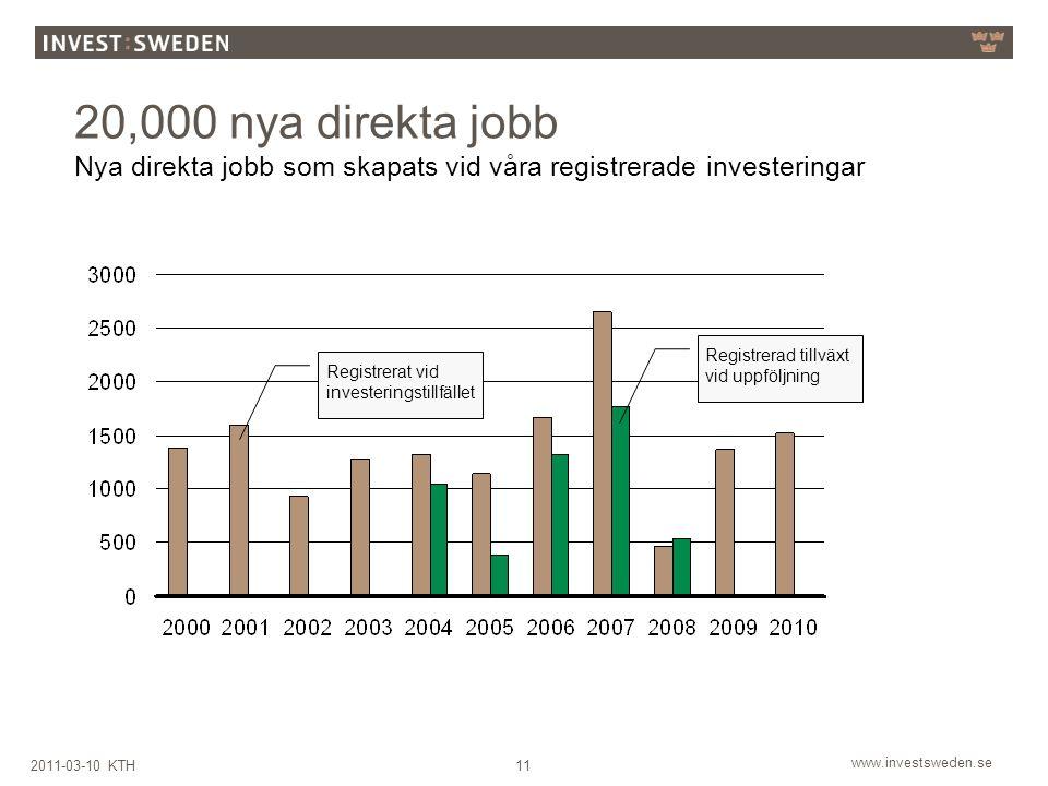20,000 nya direkta jobb Nya direkta jobb som skapats vid våra registrerade investeringar. Registrerad tillväxt vid uppföljning.