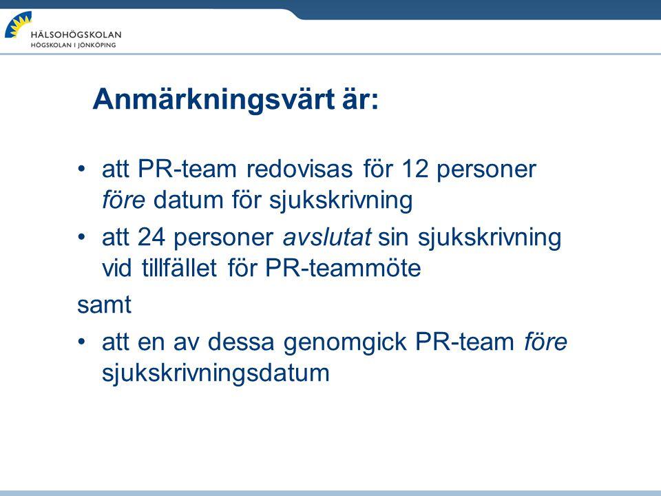 Anmärkningsvärt är: att PR-team redovisas för 12 personer före datum för sjukskrivning.