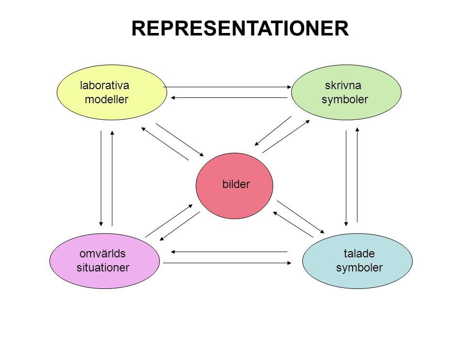 REPRESENTATIONER laborativa modeller skrivna symboler bilder omvärlds
