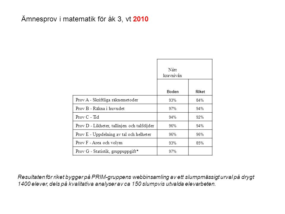 Ämnesprov i matematik för åk 3, vt 2010